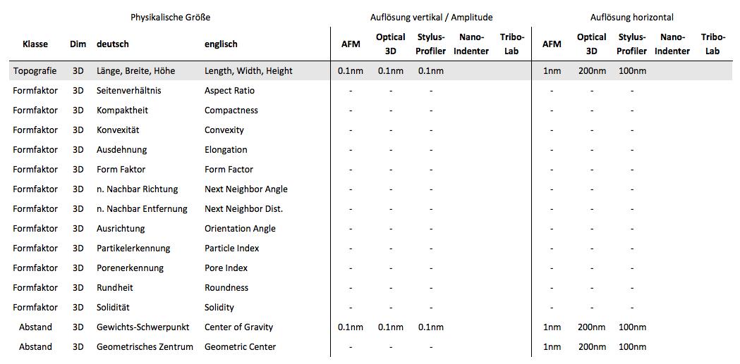 Topografie und Formunterscheidung-Auflösungsgrenzen