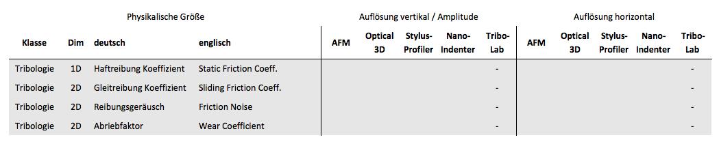 Parameter aus der Oberflächenmechanik-Auflösungsgrenzen