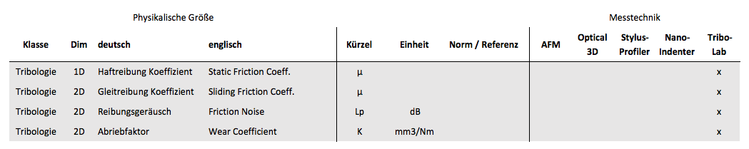 Parameter aus der Oberflächenmechanik